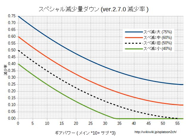 スペシャル減少量ダウン減少率グラフv270.png