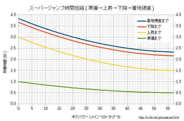 スーパージャンプ時間短縮グラフ.png