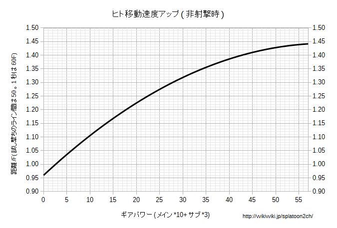 ヒト移動速度アップ非射撃時グラフ.png