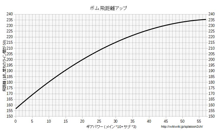 ボム飛距離アップグラフ.png