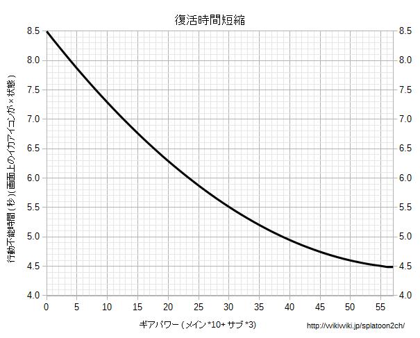 復活時間短縮グラフ.png