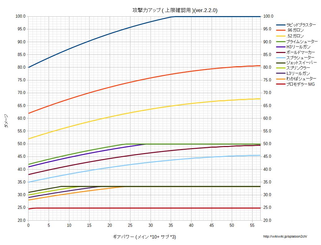 攻撃力アップ上限確認用グラフv220.png