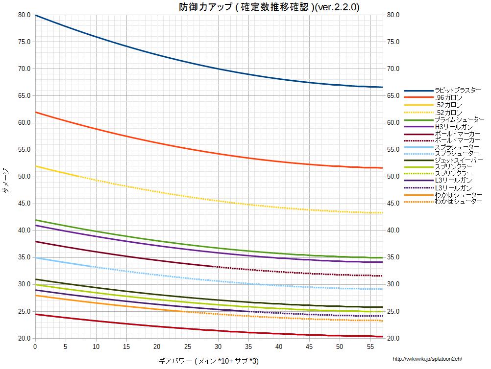 防御力アップ確定数確認用グラフv220.png