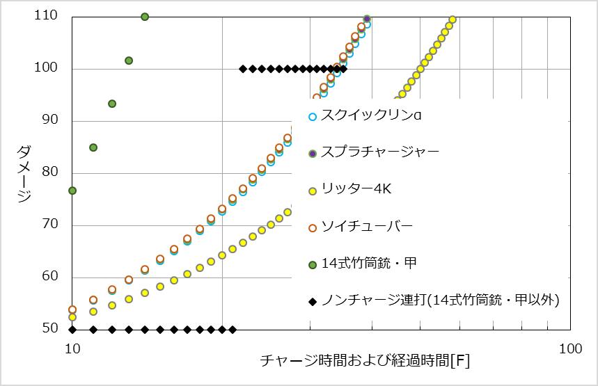 サーモンラン補正下における各チャージャーのチャージ時間に対するダメージ推移とノンチャージ連射の比較