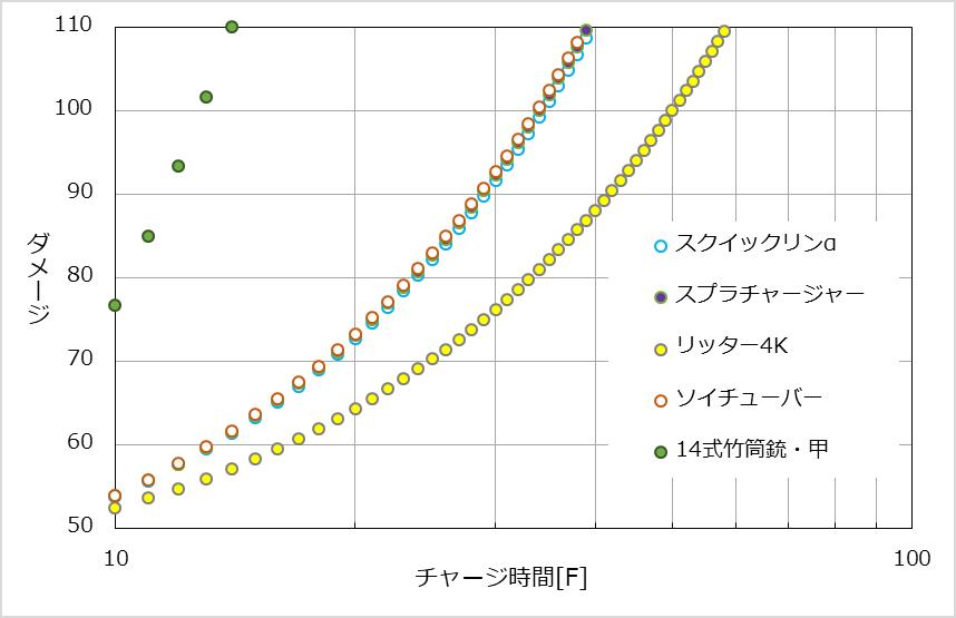サーモンラン補正下における各チャージャーのチャージ時間に対するダメージ推移
