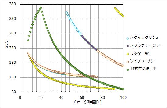 サーモンラン補正下における各チャージャーのチャージ時間に対する連射DPS推移