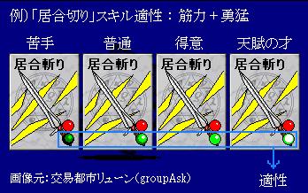 skill_tekisei.png
