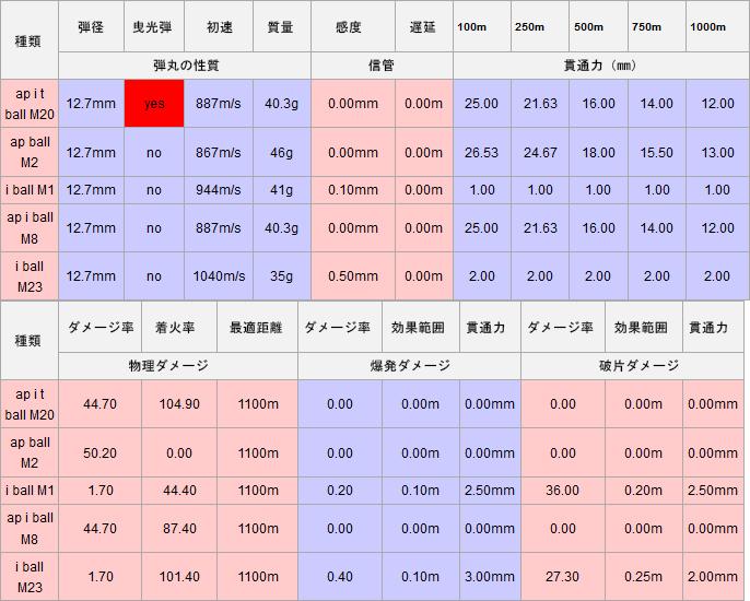 WTWiki_M3BrowningShells.jpg