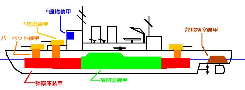 巡洋艦の装甲.jpg