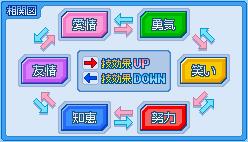 属性_相関図.PNG