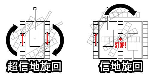 超信地旋回解説.jpg