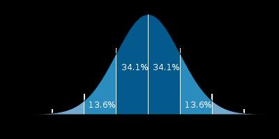 Standard_deviation_diagram.png